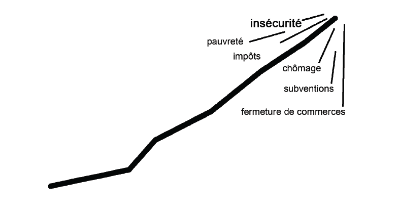 courbe insecurite metz