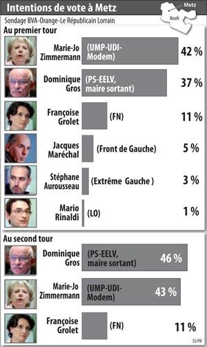 2014-03-09-sondage-bva-municipales-2014