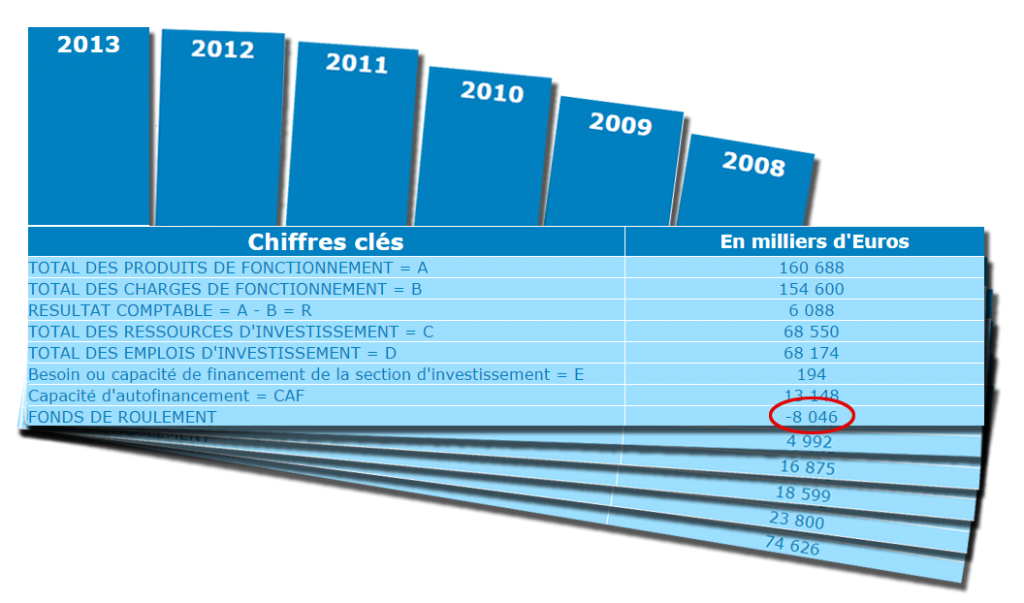 Evolution du Fonds de roulement de la ville de Metz, 2007-2013