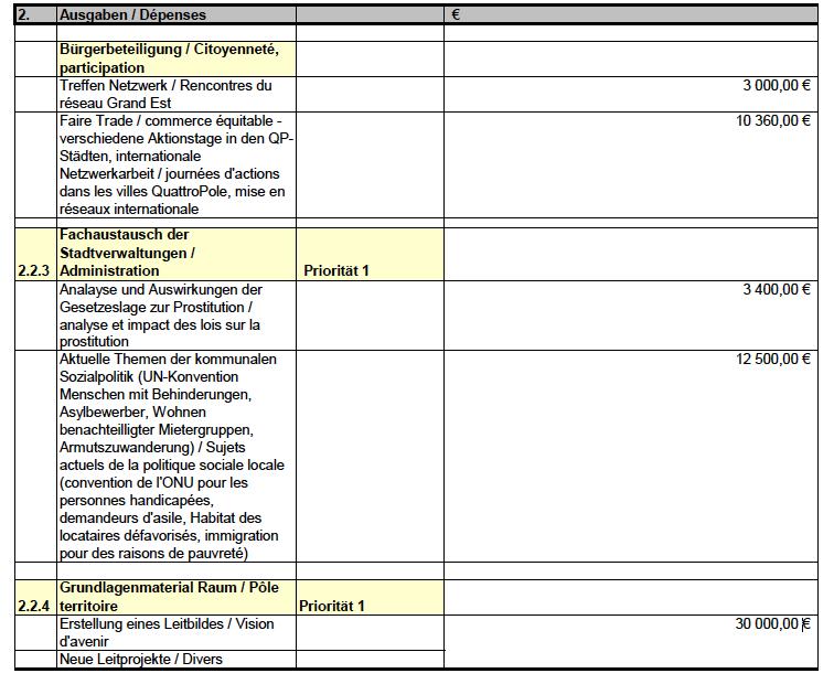 Extrait du budget 2015 Quattropole. De la prostitution aux demandeurs d'asile, on discute !
