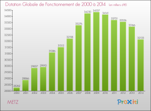 evolution-recettes-dotation-globale-fonctionnement-commune-METZ-2014