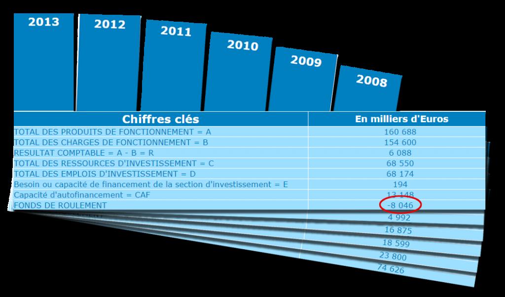 Evolution du Fonds de roulement de la ville de Metz, 2007-2013
