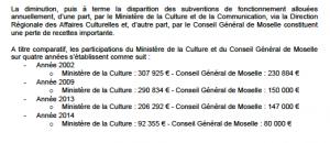 Baisse continue des subventions au Conservatoire à Rayonnement Régional Gabriel Pierné de Metz par le Conseil général de Moselle
