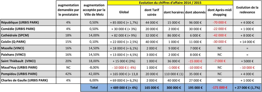 2015-05-28-CM-p19-statisitiques-CA-parkings